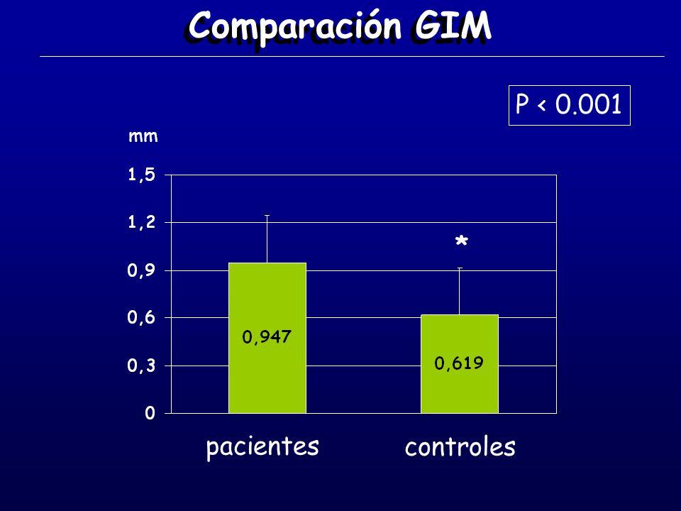 Comparación GIM pacientes controles P < 0.001 mm *