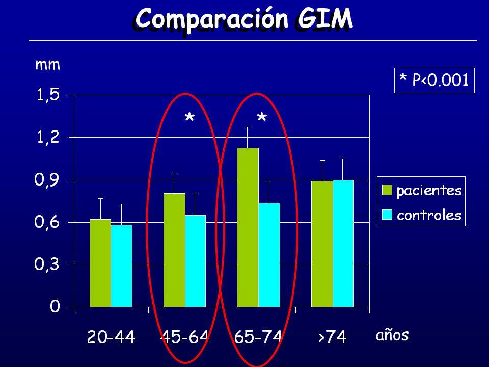 Comparación GIM ** * P<0.001 años mm