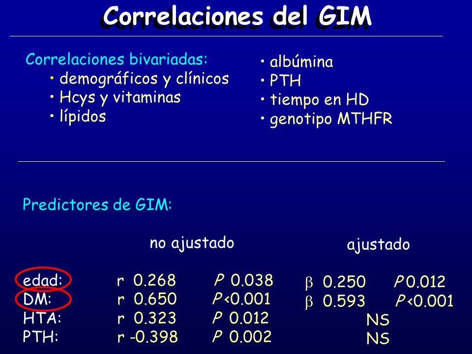Correlaciones del GIM Correlaciones bivariadas: demográficos y clínicos Hcys y vitaminas lípidos Predictores de GIM: no ajustado edad: r 0.268 P 0.038