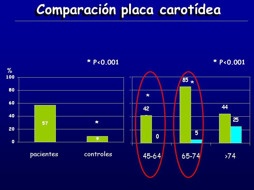 Comparación placa carotídea pacientescontroles % * P<0.001 * * *