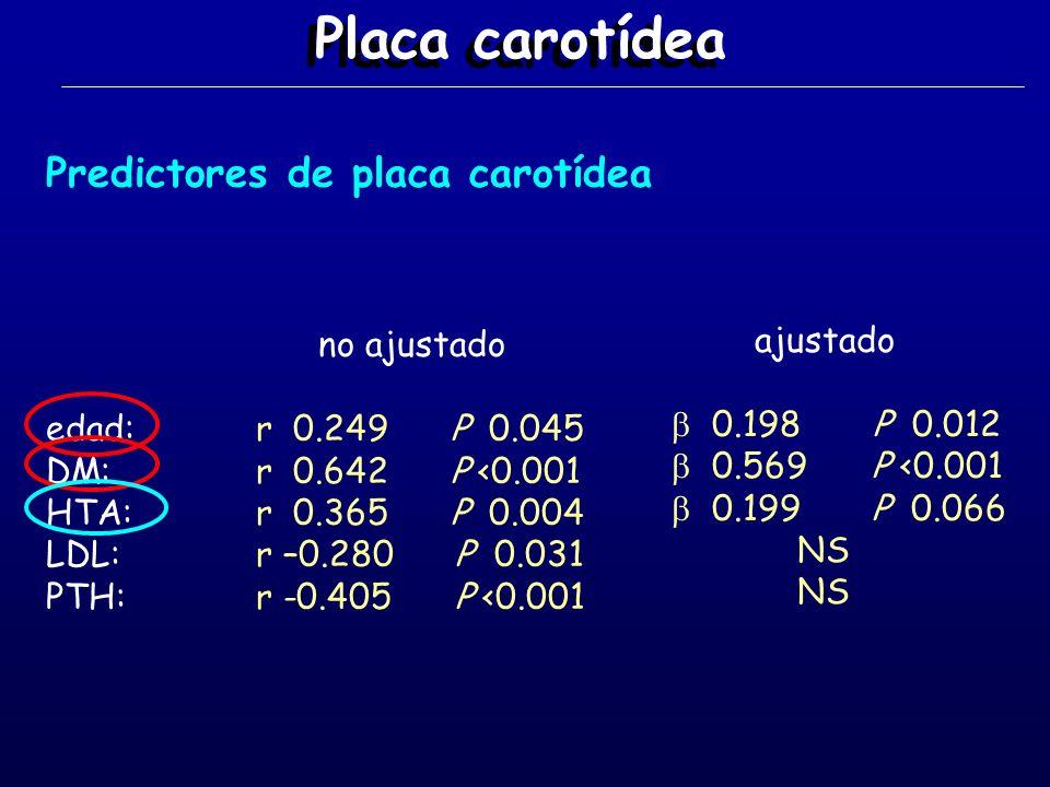 Placa carotídea Predictores de placa carotídea no ajustado edad:r 0.249 P 0.045 DM:r 0.642 P <0.001 HTA:r 0.365 P 0.004 LDL:r –0.280 P 0.031 PTH:r -0.