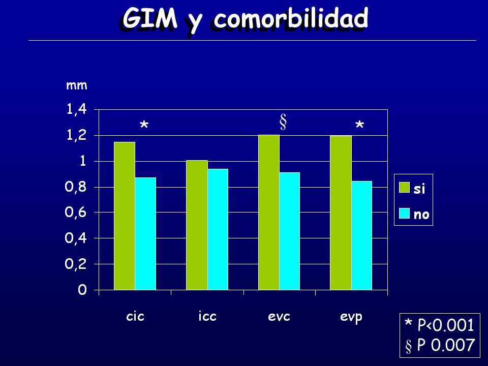 GIM y comorbilidad ** § * P<0.001 § P 0.007 mm