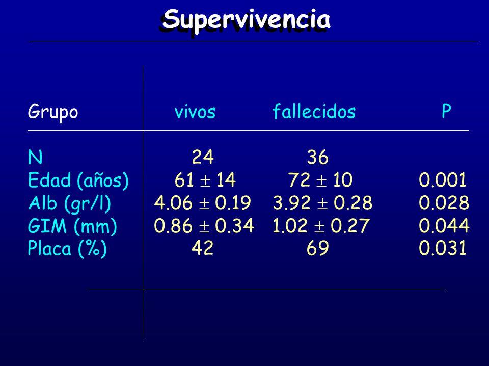 Supervivencia Grupo vivosfallecidos P N 24 36 Edad(años)61 14 72 100.001 Alb (gr/l) 4.06 0.193.92 0.280.028 GIM (mm) 0.86 0.341.02 0.270.044 Placa (%)