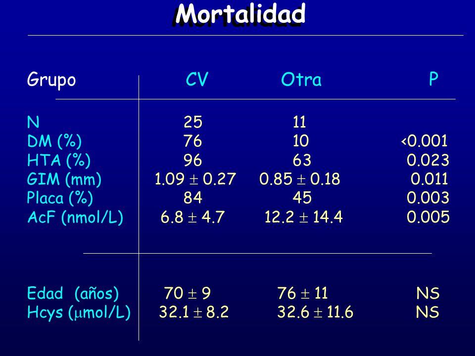 Mortalidad Grupo CV Otra P N 25 11 DM (%) 76 10 <0.001 HTA (%) 96 630.023 GIM (mm) 1.09 0.27 0.85 0.18 0.011 Placa (%) 84 450.003 AcF (nmol/L) 6.8 4.7