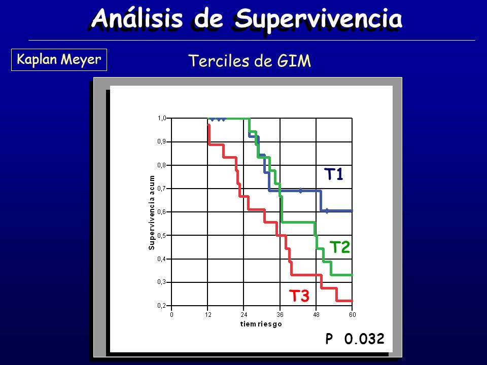 Análisis de Supervivencia Terciles de GIM T1 T2 T3 P 0.032 Kaplan Meyer
