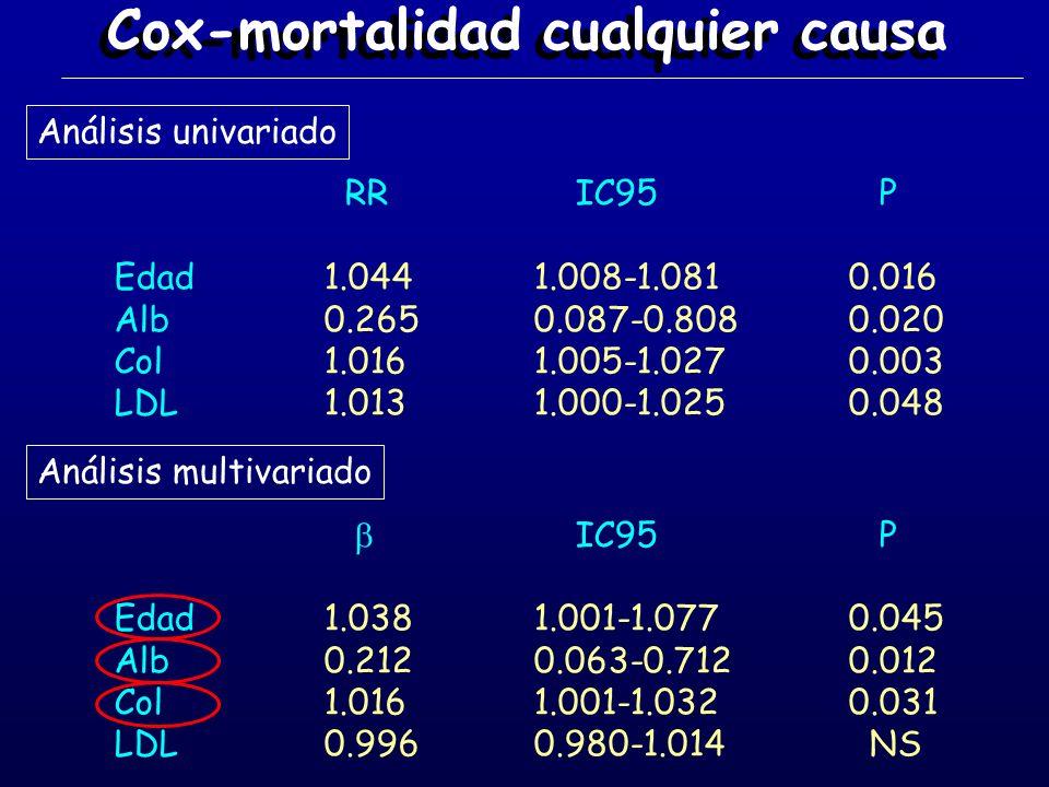 RR IC95 P Edad1.0441.008-1.0810.016 Alb0.2650.087-0.8080.020 Col1.0161.005-1.0270.003 LDL1.0131.000-1.0250.048 Cox-mortalidad cualquier causa Análisis