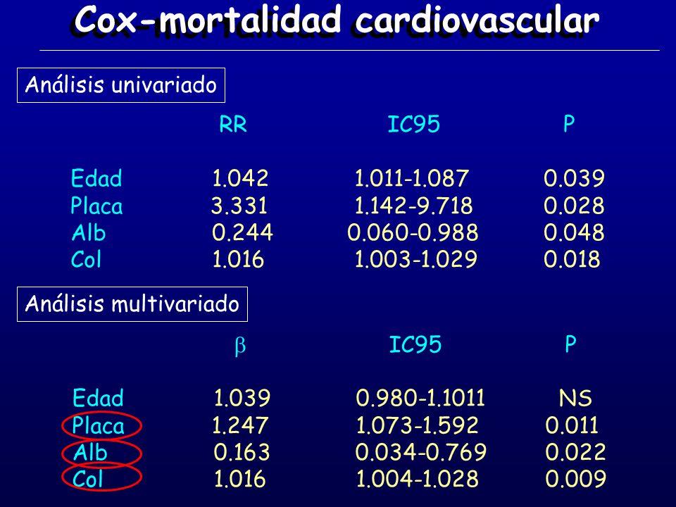 Cox-mortalidad cardiovascular RR IC95 P Edad 1.042 1.011-1.0870.039 Placa 3.331 1.142-9.7180.028 Alb 0.244 0.060-0.9880.048 Col 1.016 1.003-1.0290.018