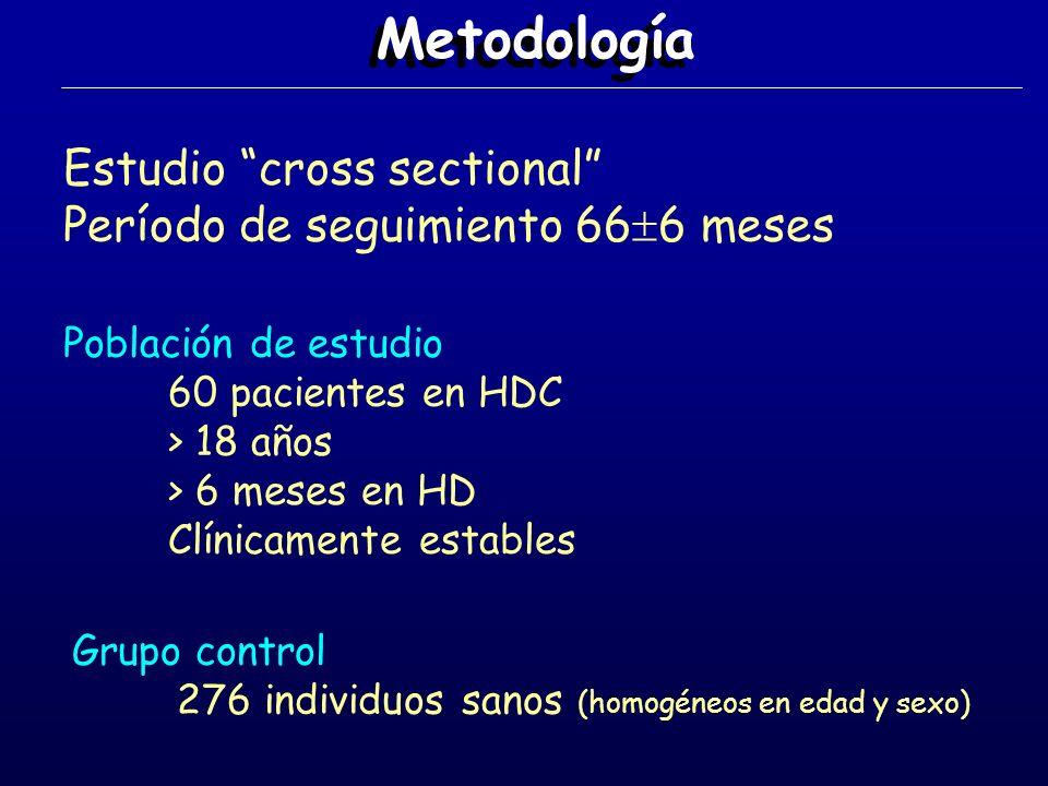 Metodología Determinación del GIM - ecógrafo de alta resolución en modo B - transductor lineal de 7.5 Mz - 3 mediciones en carótida común de cada lado, en sus primeros 3 cm y en la pared proximal - se definió placa carotídea como la existencia de un GIM mayor de 1 mm - todas las mediciones fueron hechas por el mismo investigador (coef variación intraobservador: 4.7%)