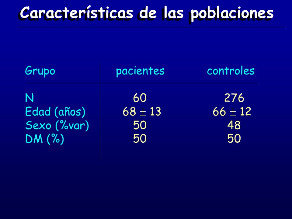 Características de las poblaciones Grupo pacientes controles N 60 276 Edad(años) 68 13 66 12 Sexo (%var) 50 48 DM (%) 50 50