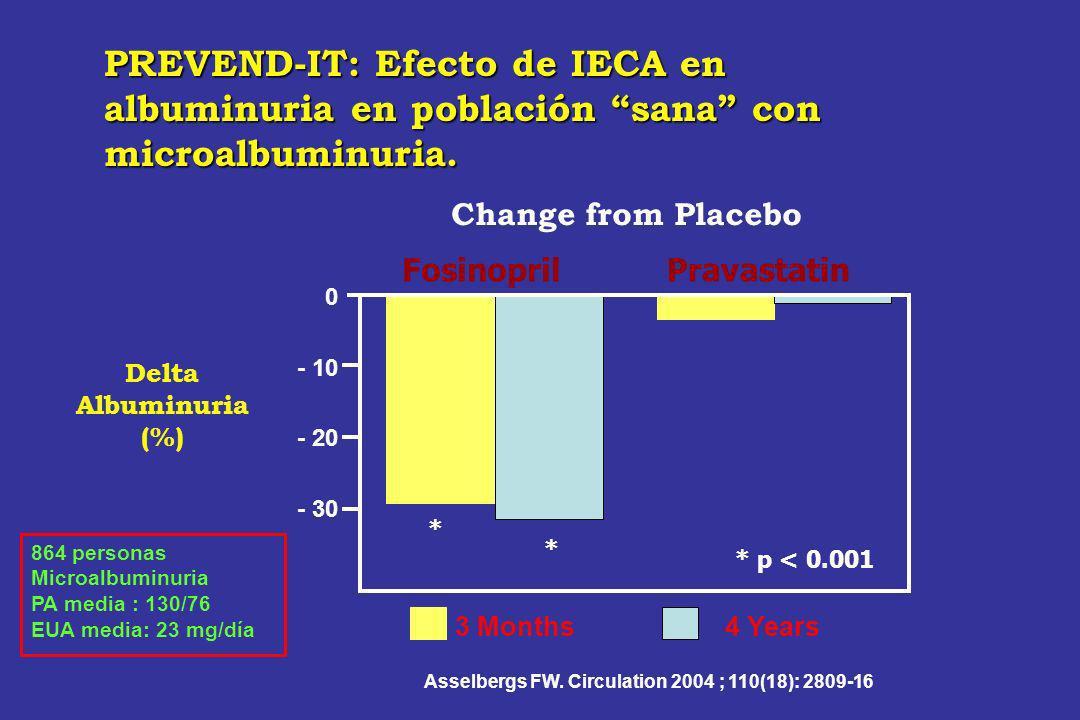 PREVEND-IT: Efecto de IECA en albuminuria en población sana con microalbuminuria. Delta Albuminuria (%) 0 - 10 - 20 - 30 3 Months4 Years FosinoprilPra