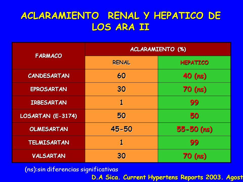 ACLARAMIENTO RENAL Y HEPATICO DE LOS ARA II D.A Sica. Current Hypertens Reports 2003. Agosto FARMACO ACLARAMIENTO (%) RENALHEPATICO CANDESARTAN60 40 (