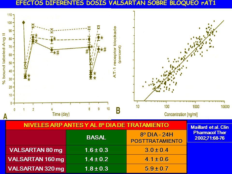 EFECTOS DIFERENTES DOSIS VALSARTAN SOBRE BLOQUEO rAT1 NIVELES ARP ANTES Y AL 8º DIA DE TRATAMIENTO BASAL 8º DIA - 24H POSTTRATAMIENTO VALSARTAN 80 mg