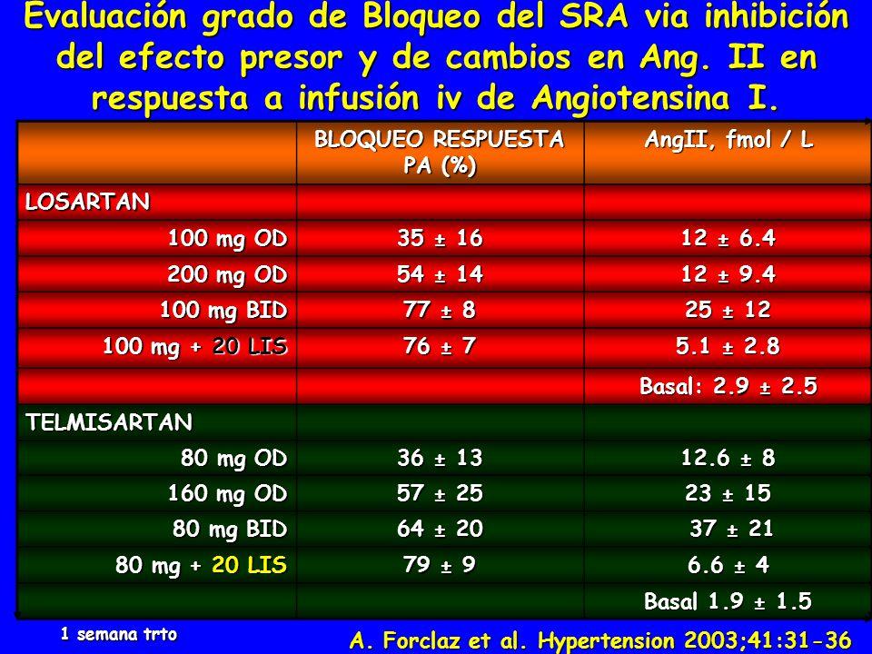 Evaluación grado de Bloqueo del SRA via inhibición del efecto presor y de cambios en Ang. II en respuesta a infusión iv de Angiotensina I. Evaluación