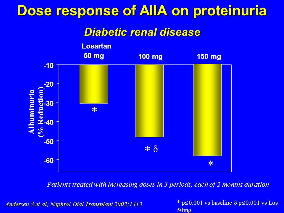 Losartan 50 mg 100 mg150 mg Albuminuria (% Reduction) Andersen S et al; Nephrol Dial Transplant 2002;1413 -60 -50 -40 -30 -20 -10 * * * * p 0.001 vs b