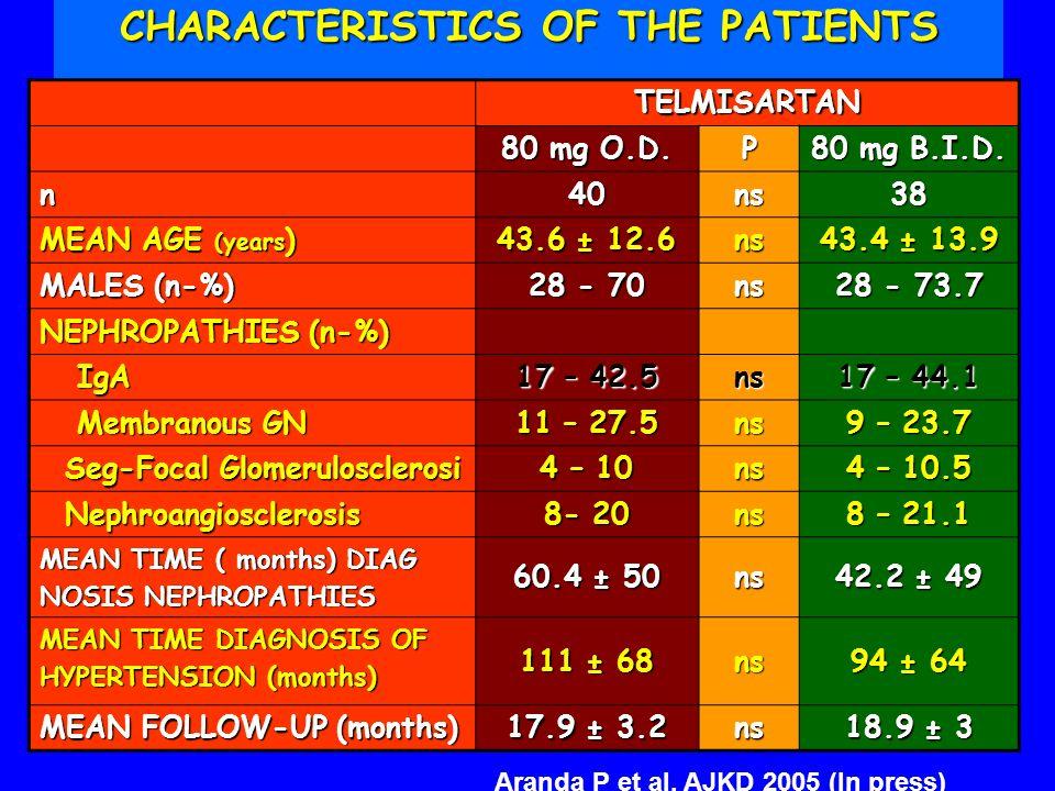 CHARACTERISTICS OF THE PATIENTS TELMISARTAN 80 mg O.D. P 80 mg B.I.D. n 40ns38 MEAN AGE (years ) 43.6 ± 12.6 ns 43.4 ± 13.9 MALES (n-%) 28 - 70 ns 28