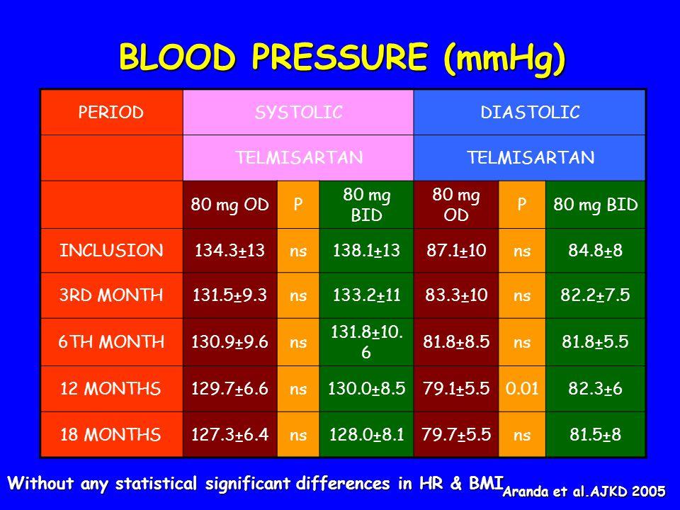 BLOOD PRESSURE (mmHg) PERIODSYSTOLICDIASTOLIC TELMISARTAN 80 mg ODP 80 mg BID 80 mg OD P80 mg BID INCLUSION134.3±13ns138.1±1387.1±10ns84.8±8 3RD MONTH