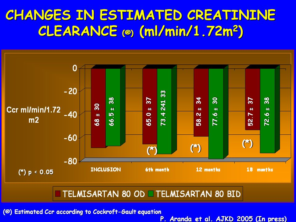 CHANGES IN ESTIMATED CREATININE CLEARANCE (®) (ml/min/1.72m 2 ) 68 ± 30 66.5 ± 38 65.0 ± 37 73.4 241 33 58.2 ± 34 77.6 ± 30 52.7 ± 37 72.6 ± 38 (*) (*