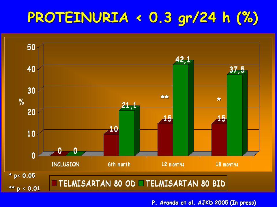 PROTEINURIA < 0.3 gr/24 h (%) * p< 0.05 ** p < 0.01 ** * P. Aranda et al. AJKD 2005 (In press)
