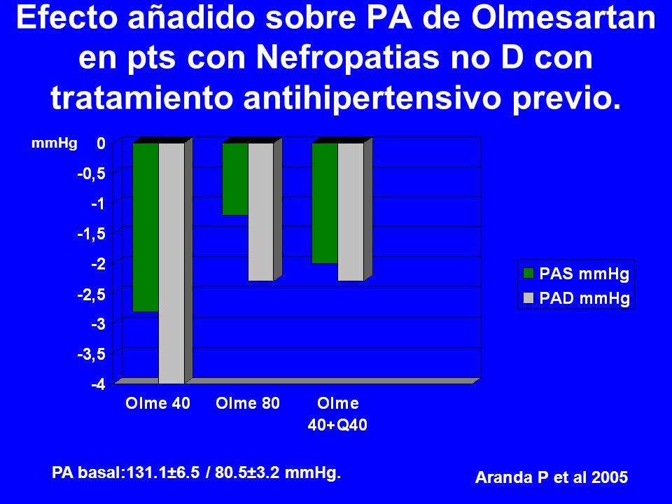 Efecto añadido sobre PA de Olmesartan en pts con Nefropatias no D con tratamiento antihipertensivo previo. mmHg PA basal:131.1±6.5 / 80.5±3.2 mmHg. Ar