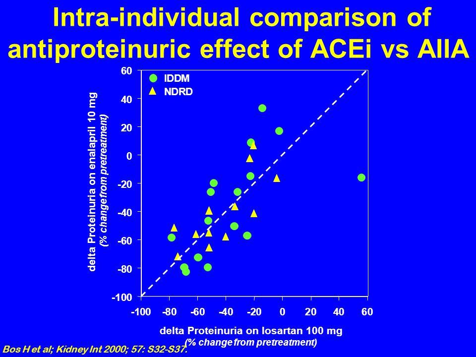 -100-80-60-40-200204060 00 -80 -60 -40 -20 0 20 40 60 IDDM NDRD delta Proteinuria on losartan 100 mg (% change from pretreatment) delta Proteinuria on