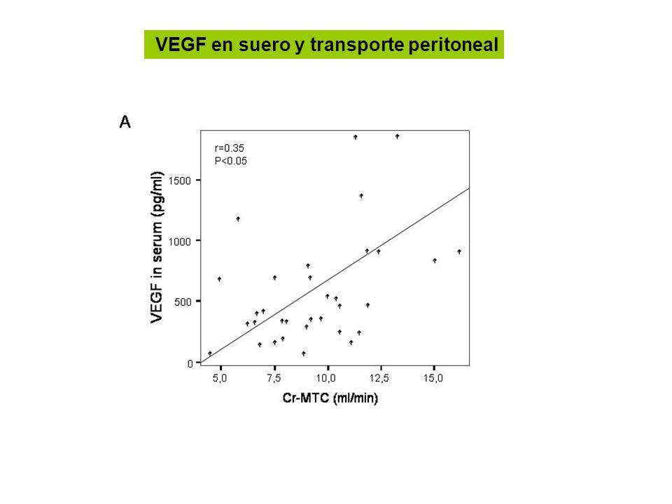 VEGF en suero y transporte peritoneal
