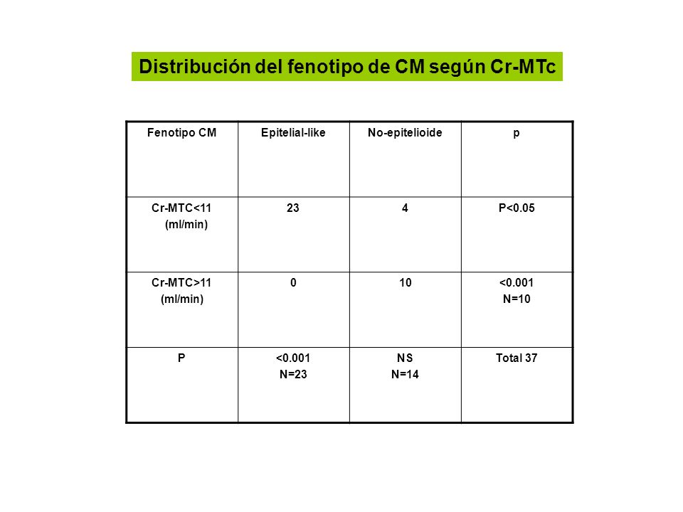 Fenotipo CMEpitelial-likeNo-epitelioidep Cr-MTC<11 (ml/min) 234P<0.05 Cr-MTC>11 (ml/min) 010<0.001 N=10 P<0.001 N=23 NS N=14 Total 37 Distribución del
