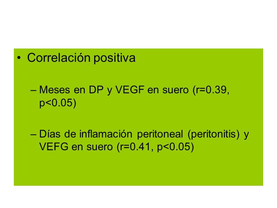 Correlación positiva –Meses en DP y VEGF en suero (r=0.39, p<0.05) –Días de inflamación peritoneal (peritonitis) y VEFG en suero (r=0.41, p<0.05)