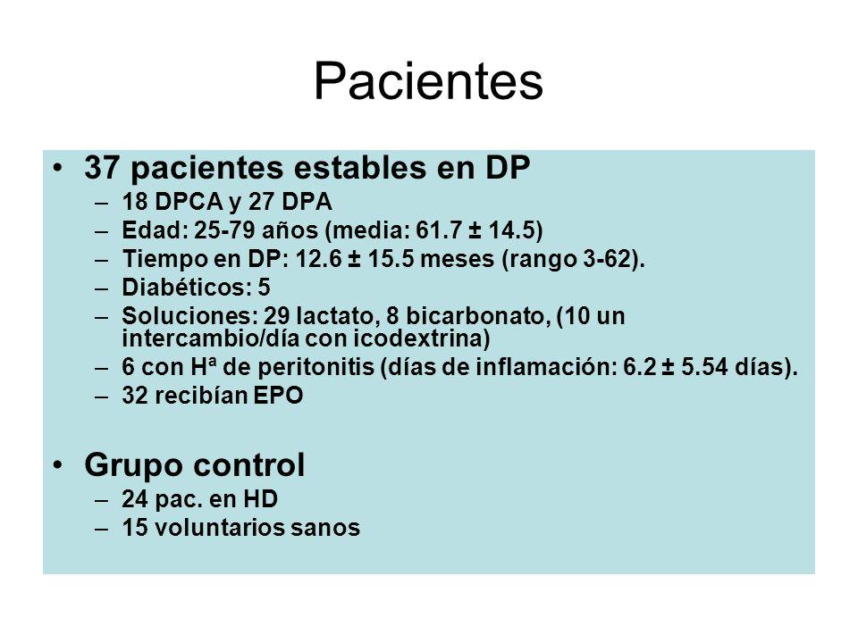 Pacientes 37 pacientes estables en DP –18 DPCA y 27 DPA –Edad: 25-79 años (media: 61.7 ± 14.5) –Tiempo en DP: 12.6 ± 15.5 meses (rango 3-62). –Diabéti