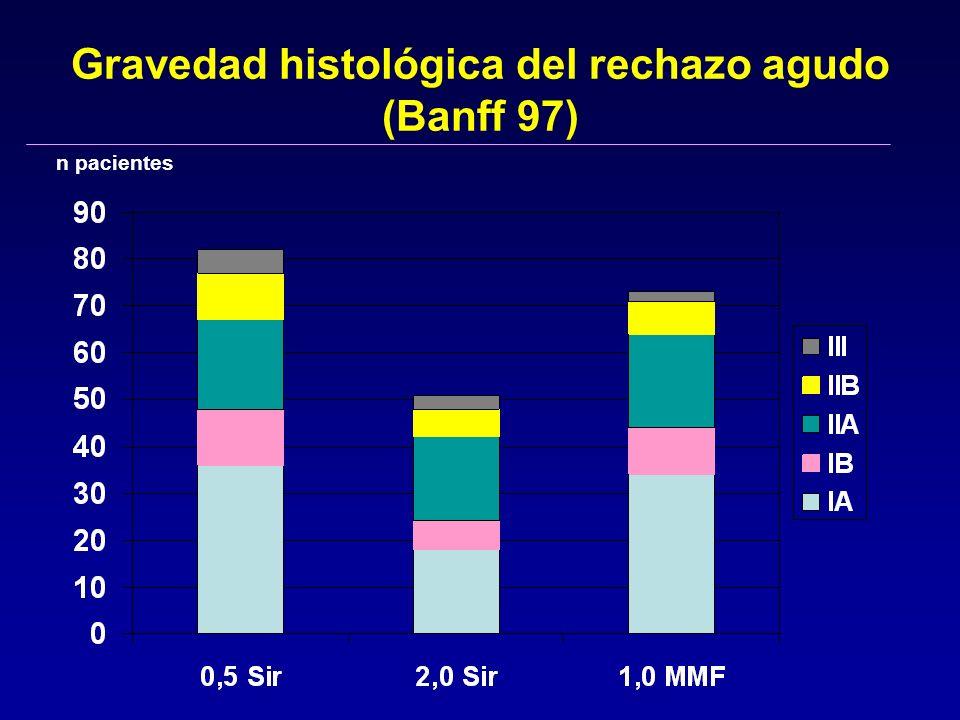 Gravedad histológica del rechazo agudo (Banff 97) n pacientes