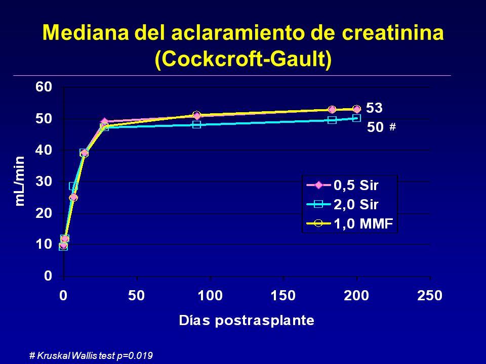 Mediana del aclaramiento de creatinina (Cockcroft-Gault) # Kruskal Wallis test p=0.019 #