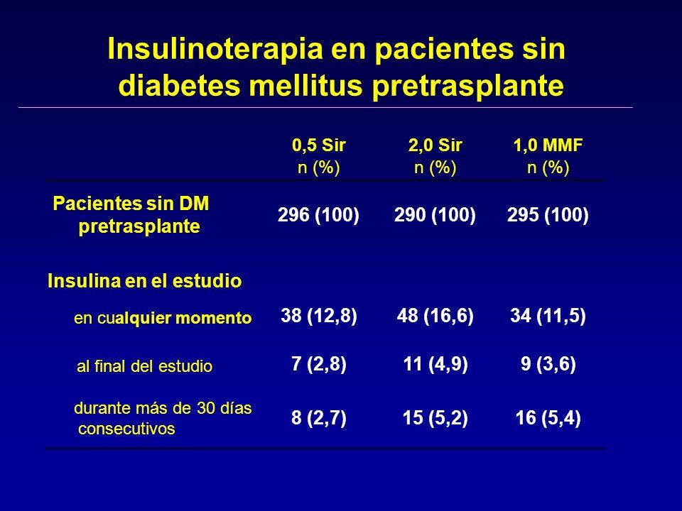 Insulinoterapia en pacientes sin diabetes mellitus pretrasplante 16 (5,4)15 (5,2)8 (2,7) durante más de 30 días consecutivos 9 (3,6)11 (4,9)7 (2,8) al