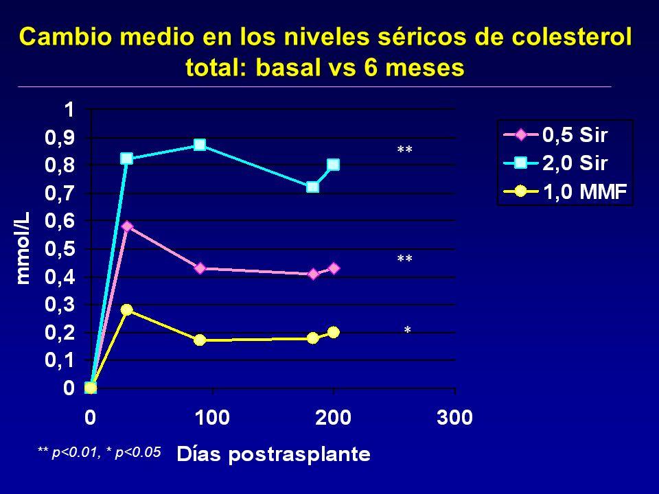 Cambio medio en los niveles séricos de colesterol total: basal vs 6 meses ** p<0.01, * p<0.05 ** *