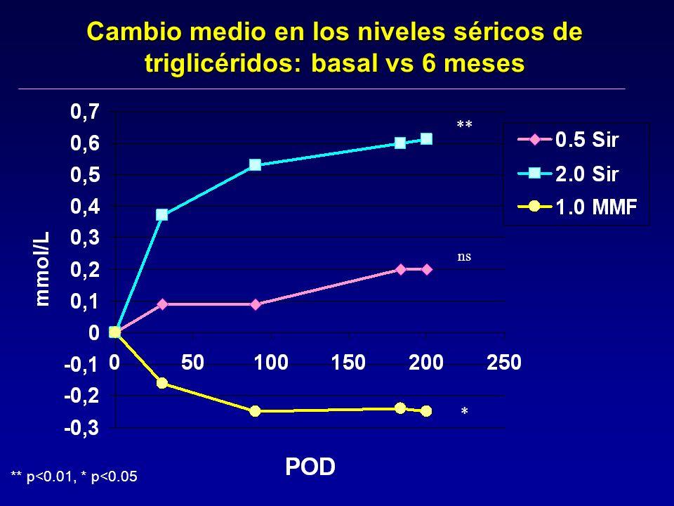 ns * ** p<0.01, * p<0.05 ** Cambio medio en los niveles séricos de triglicéridos: basal vs 6 meses