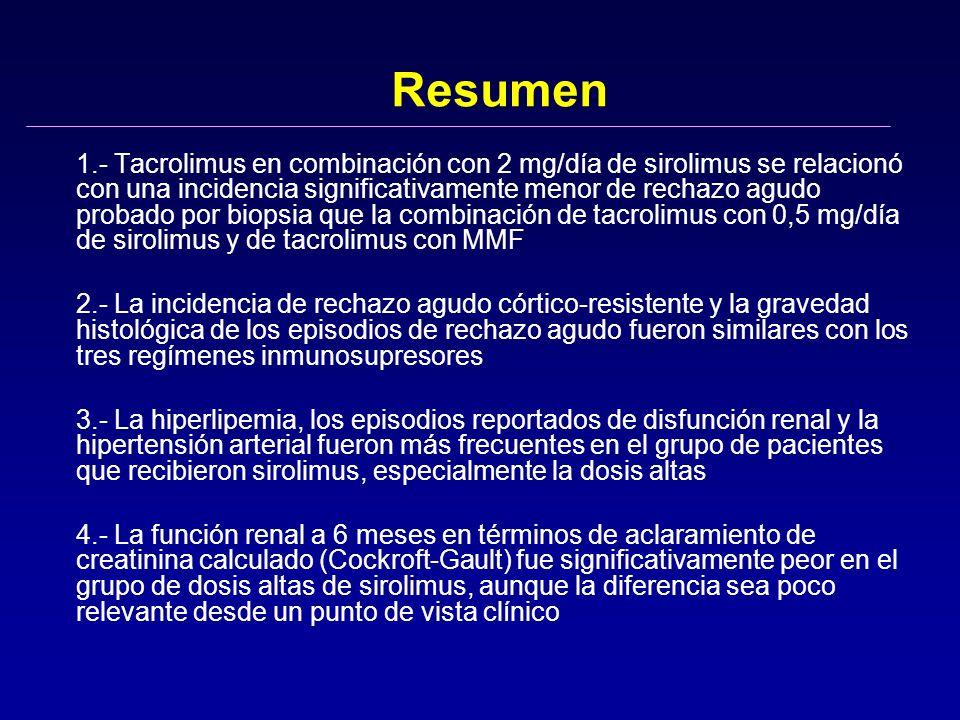 Resumen 1.- Tacrolimus en combinación con 2 mg/día de sirolimus se relacionó con una incidencia significativamente menor de rechazo agudo probado por