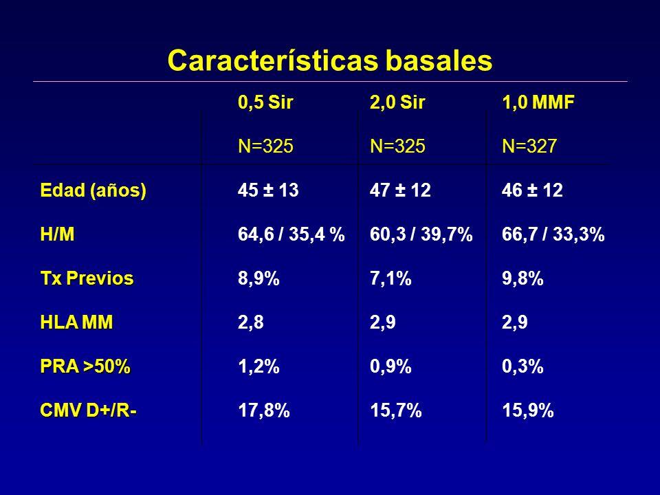 Características basales 0,5 Sir 2,0 Sir 1,0 MMF N=325 N=325N=327 Edad (años)45 ± 13 47 ± 1246 ± 12 H/M64,6 / 35,4 %60,3 / 39,7%66,7 / 33,3% Tx Previos