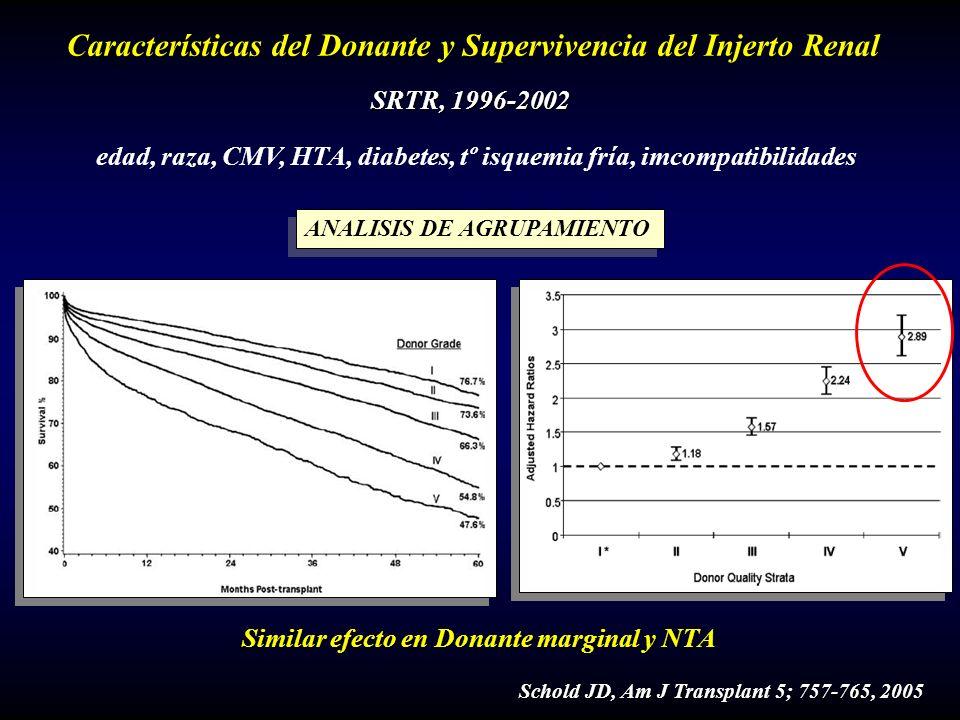 C Características del Donante y Supervivencia del Injerto Renal Schold JD, Am J Transplant 5; 757-765, 2005 SRTR, 1996-2002 edad, raza, CMV, HTA, diab