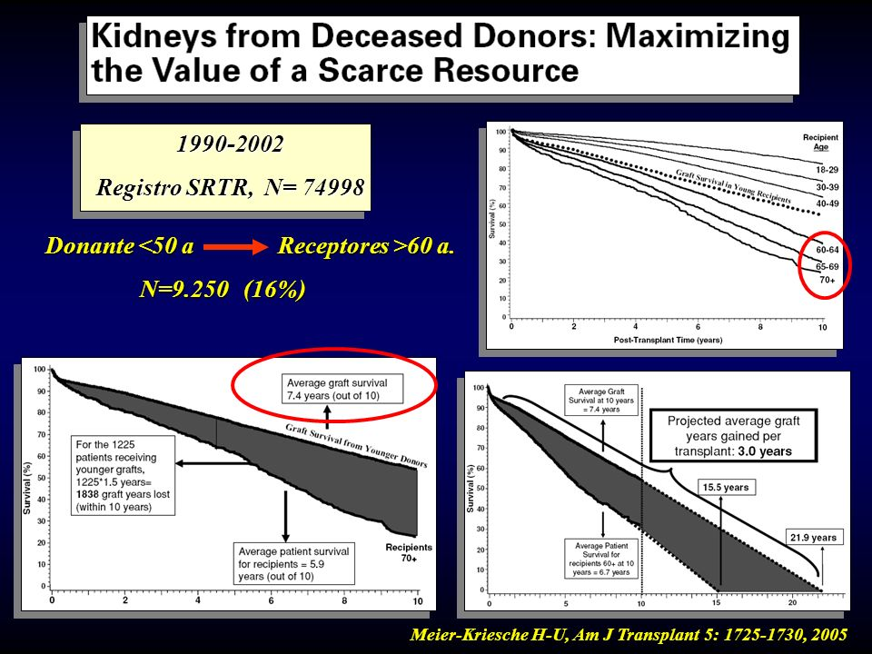 1990-2002 Registro SRTR, N= 74998 Receptores >60 a. Donante <50 a N=9.250 (16%) Meier-Kriesche H-U, Am J Transplant 5: 1725-1730, 2005
