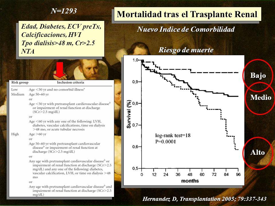 Mortalidad tras el Trasplante Renal Nuevo Indice de Comorbilidad N=1293 Riesgo de muerte Bajo Medio Hernandez D, Transplantation 2005; 79:337-343 Alto