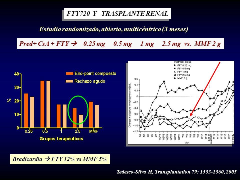 FTY720 Y TRASPLANTE RENAL Estudio randomizado, abierto, multicéntrico (3 meses) Pred+ CsA + FTY 0.25 mg 0.5 mg 1 mg 2.5 mg vs. MMF 2 g Tedesco-Silva H