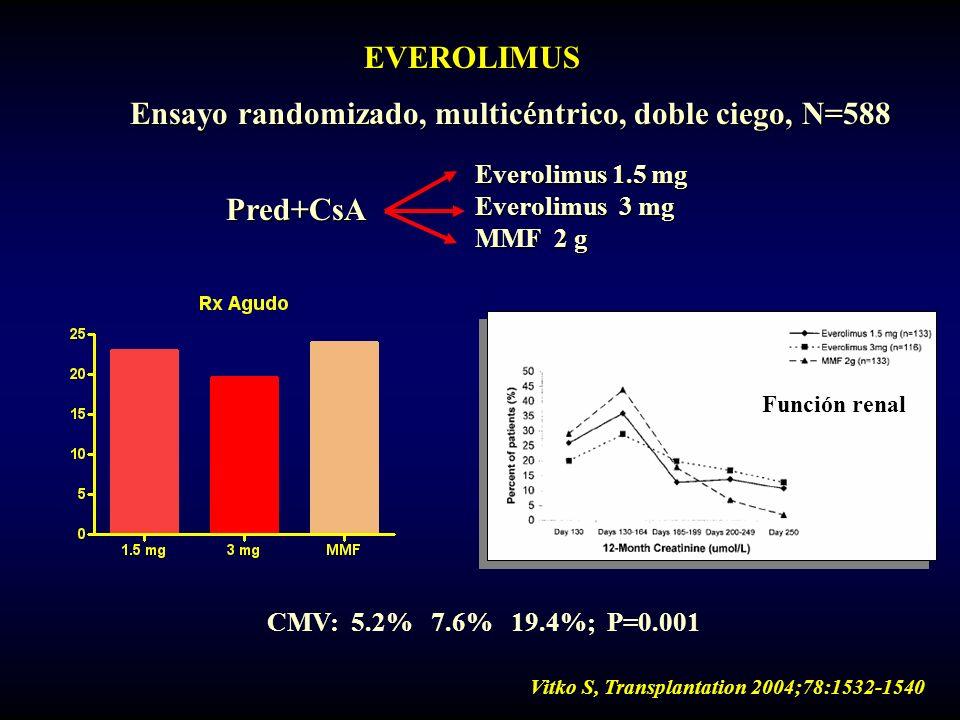 EVEROLIMUS Ensayo randomizado, multicéntrico, doble ciego, N=588 Pred+CsA Everolimus 1.5 mg Everolimus 3 mg MMF 2 g CMV: 5.2% 7.6% 19.4%; P=0.001 Func