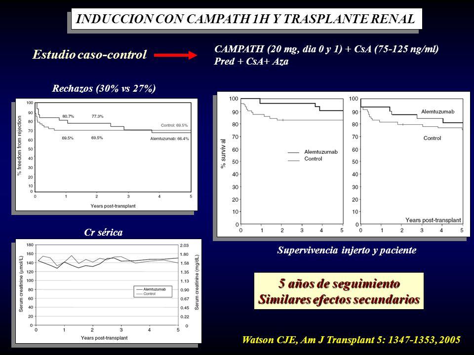 INDUCCION CON CAMPATH 1H Y TRASPLANTE RENAL Estudio caso-control CAMPATH (20 mg, dia 0 y 1) + CsA (75-125 ng/ml) Pred + CsA+ Aza Watson CJE, Am J Tran