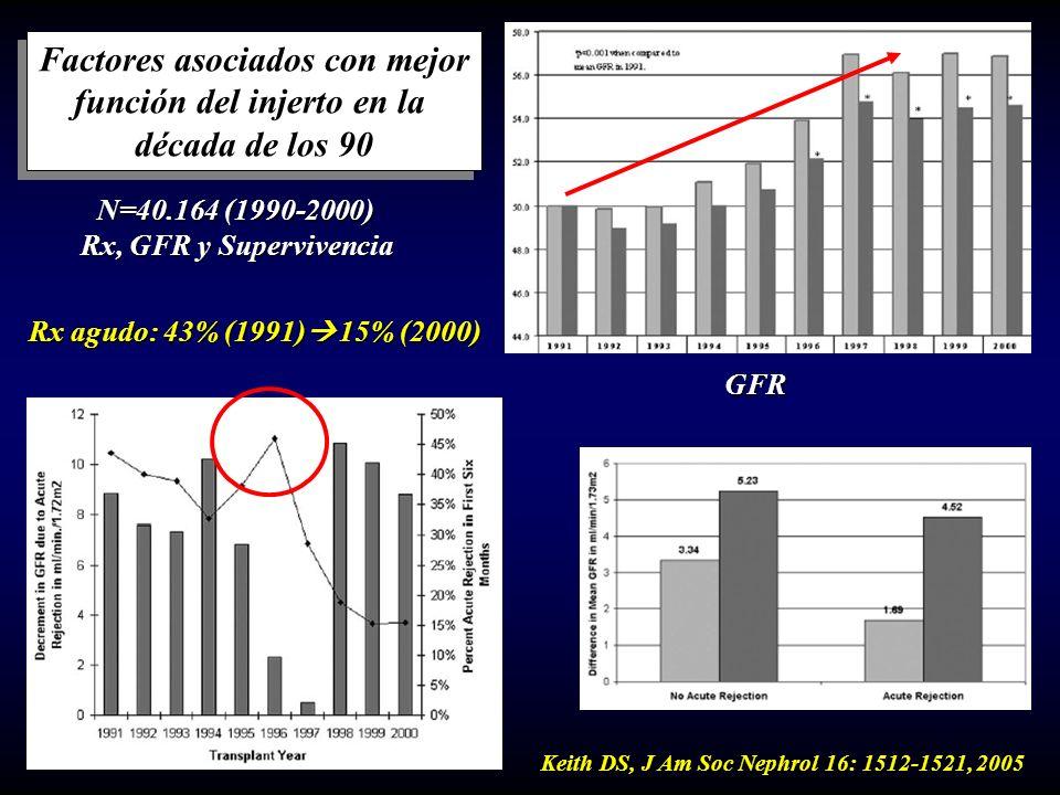 Factores asociados con mejor función del injerto en la década de los 90 Factores asociados con mejor función del injerto en la década de los 90 N=40.1
