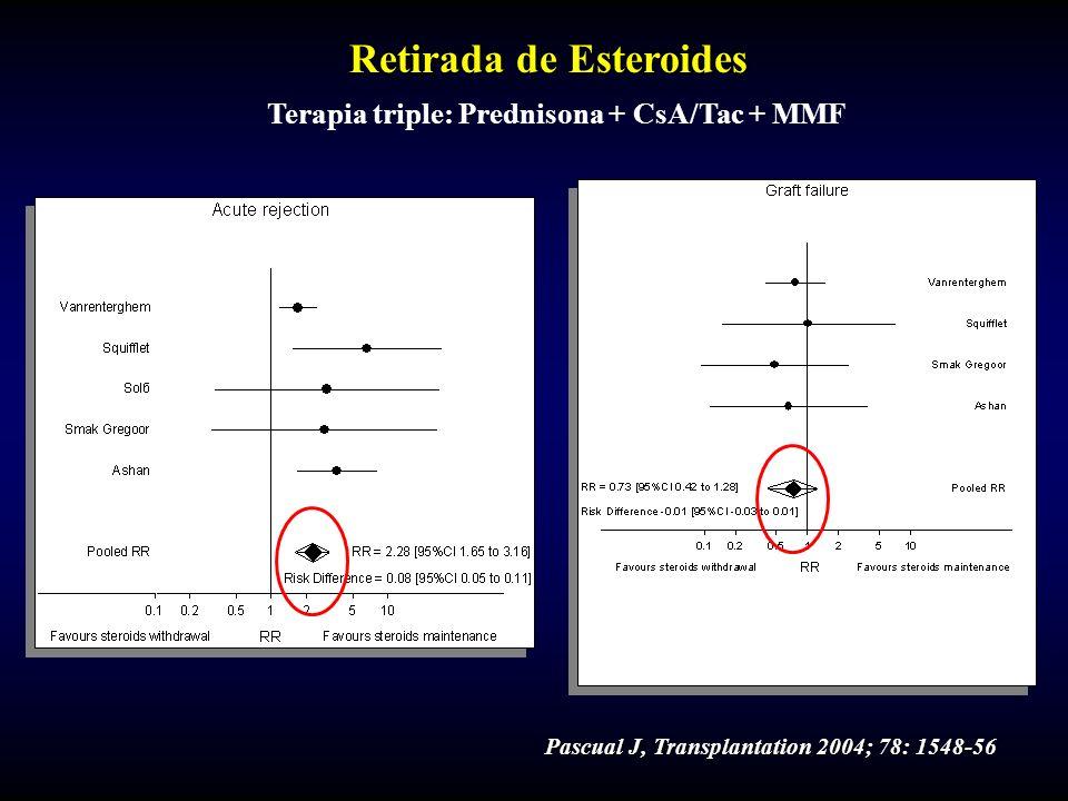 Pascual J, Transplantation 2004; 78: 1548-56 Retirada de Esteroides Terapia triple: Prednisona + CsA/Tac + MMF