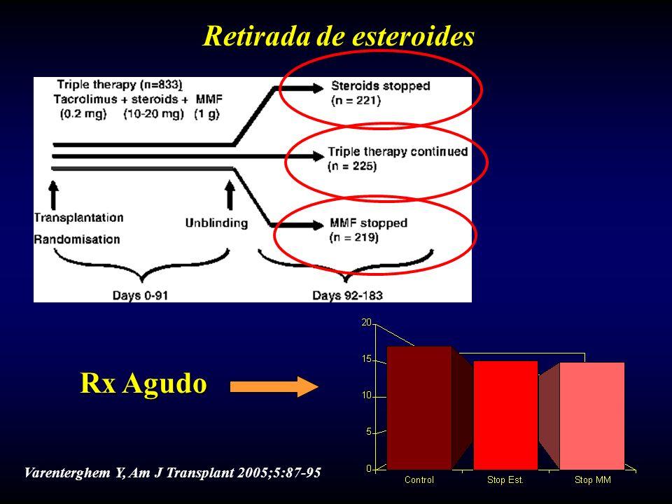 Retirada de esteroides Varenterghem Y, Am J Transplant 2005;5:87-95 Rx Agudo