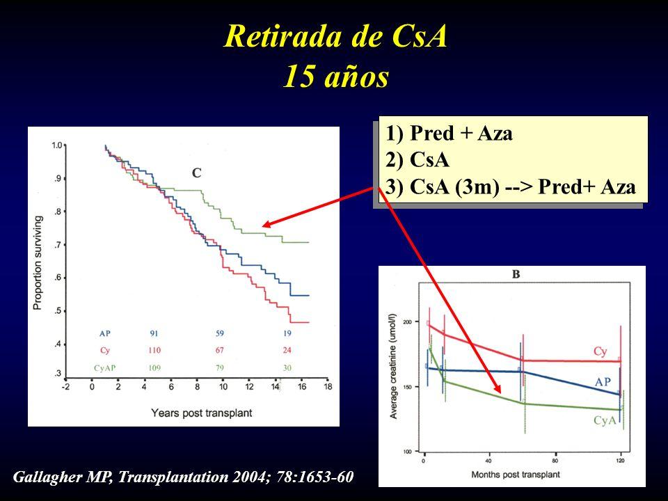 Retirada de CsA 15 años 1) Pred + Aza 2) CsA 3) CsA (3m) --> Pred+ Aza 1) Pred + Aza 2) CsA 3) CsA (3m) --> Pred+ Aza Gallagher MP, Transplantation 20