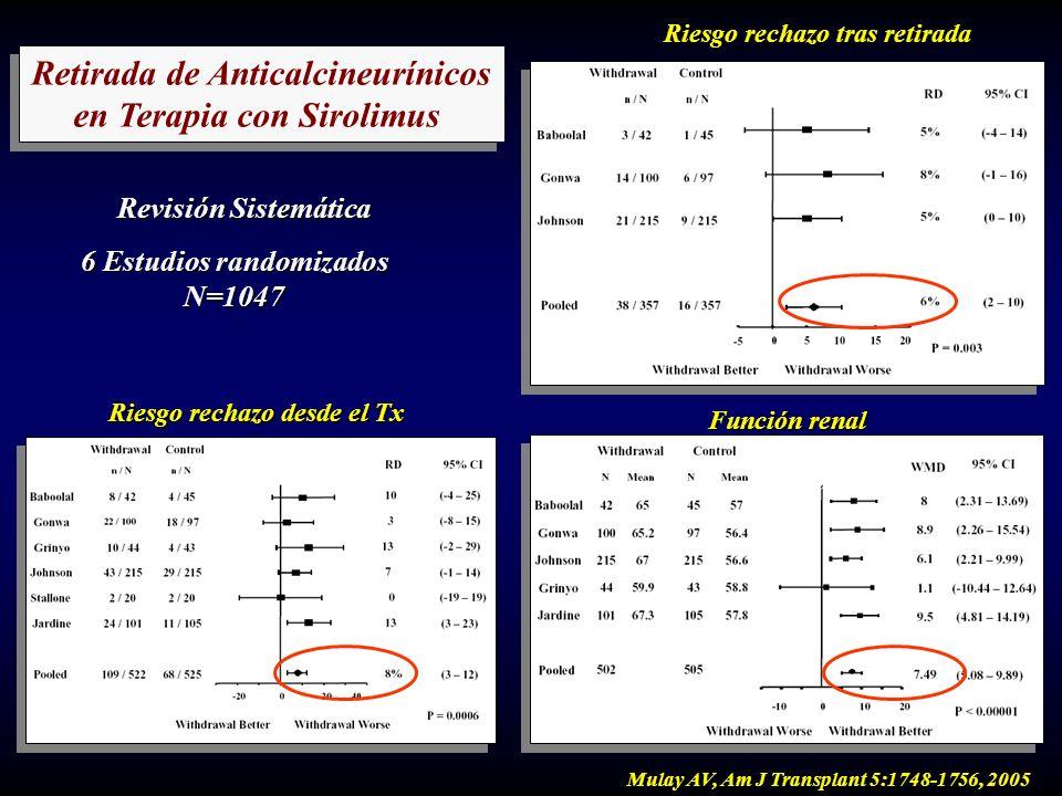 Retirada de Anticalcineurínicos en Terapia con Sirolimus Retirada de Anticalcineurínicos en Terapia con Sirolimus Revisión Sistemática 6 Estudios rand