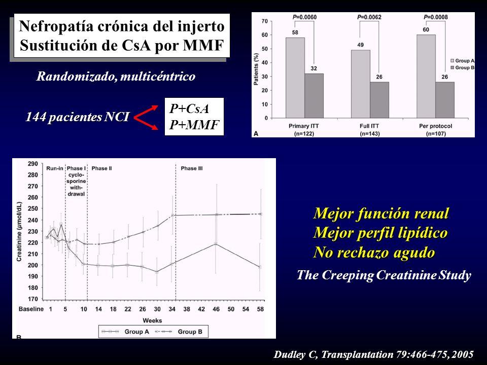 Dudley C, Transplantation 79:466-475, 2005 Nefropatía crónica del injerto Sustitución de CsA por MMF Nefropatía crónica del injerto Sustitución de CsA