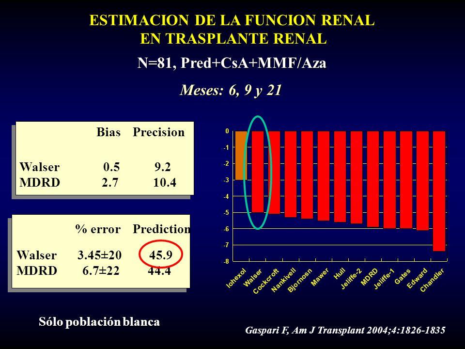 ESTIMACION DE LA FUNCION RENAL EN TRASPLANTE RENAL N=81, Pred+CsA+MMF/Aza Walser 0.5 9.2 MDRD 2.7 10.4 Bias Precision % error Prediction Walser 3.45±2