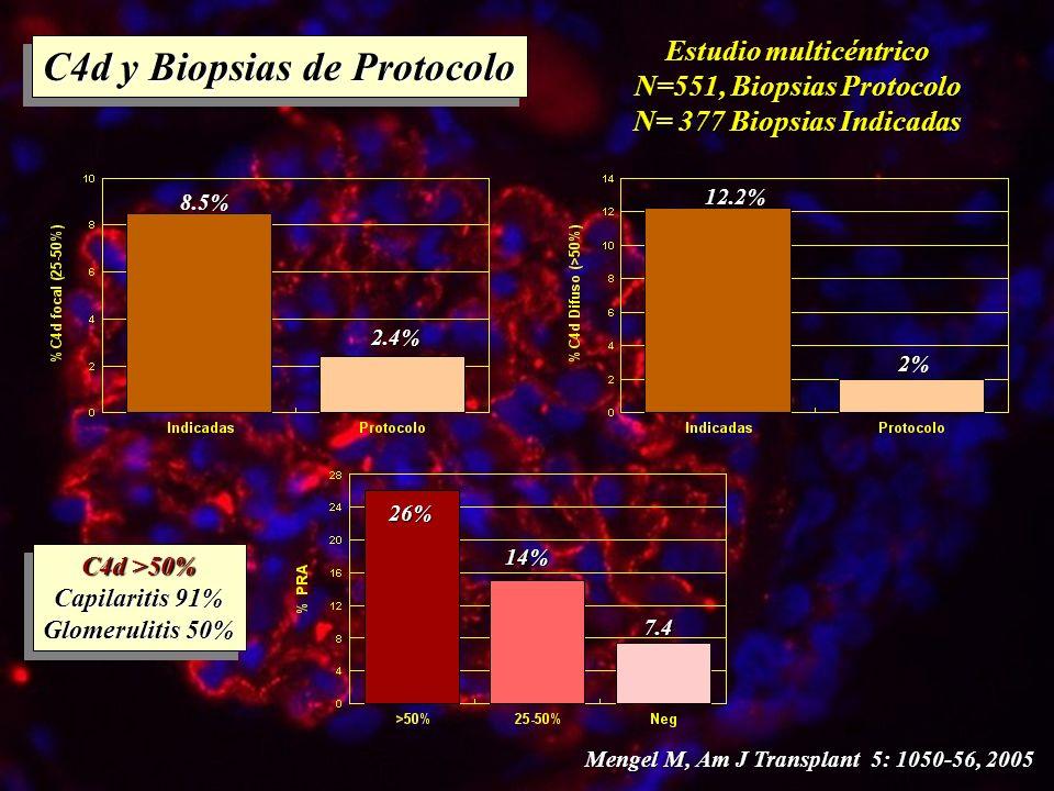 C4d y Biopsias de Protocolo Estudio multicéntrico N=551, Biopsias Protocolo N= 377 Biopsias Indicadas 8.5% 2.4% 12.2% 2% 26% 14% 7.4 Mengel M, Am J Tr