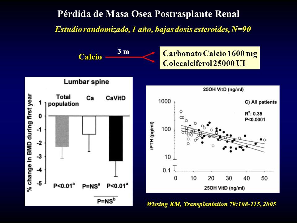 Wissing KM, Transplantation 79:108-115, 2005 Pérdida de Masa Osea Postrasplante Renal Estudio randomizado, 1 año, bajas dosis esteroides, N=90 Calcio